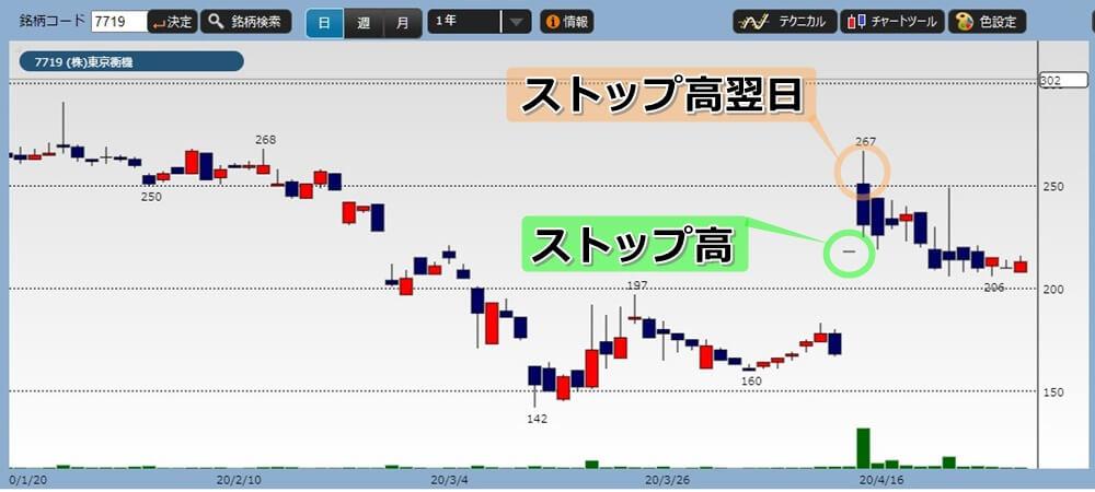 ストップ高翌日のチャート