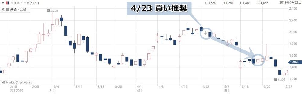 株エヴァンジェリスト注目のsantecの株価チャート