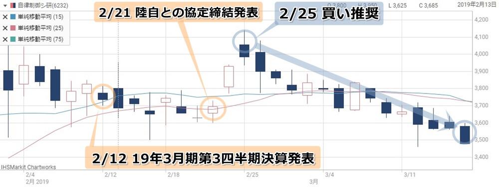 グラーツ投資顧問注目の自立制御システム研究所の株価チャート