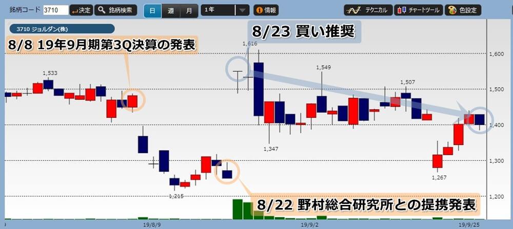投資顧問ID注目のジョルダンの株価チャート