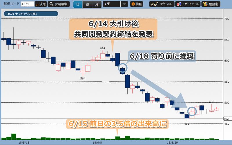 投資顧問プロジェクト推奨時からのナノキャリアの株価チャート
