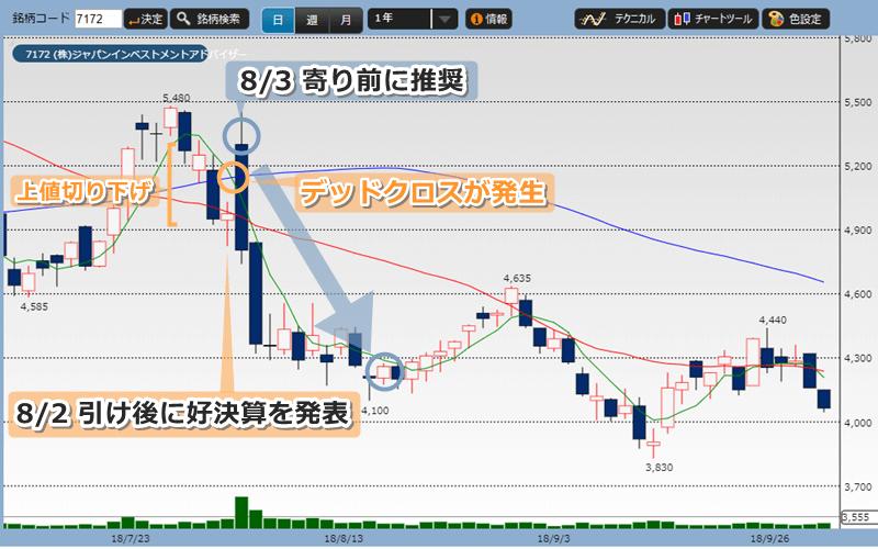 投資顧問プロジェクト推奨時からのジャパンインベストメントアドバイザーの株価チャート