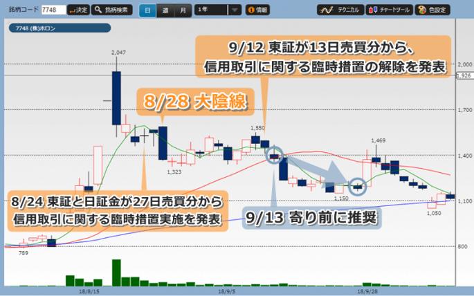 投資顧問プロジェクト推奨時からのホロンの株価チャート