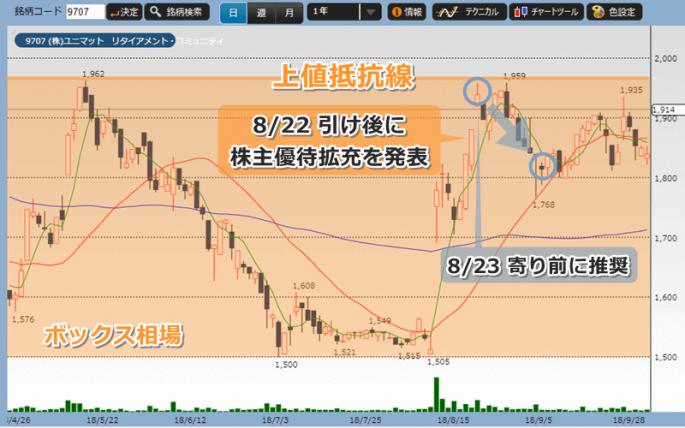 投資顧問プロジェクト推奨時からのユニマットの株価チャート