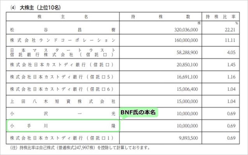 BNF氏(小手川隆)の2021年最新大株主情報