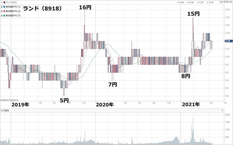 BNF氏が2021年に大株主に登場したランド(8918)のチャート