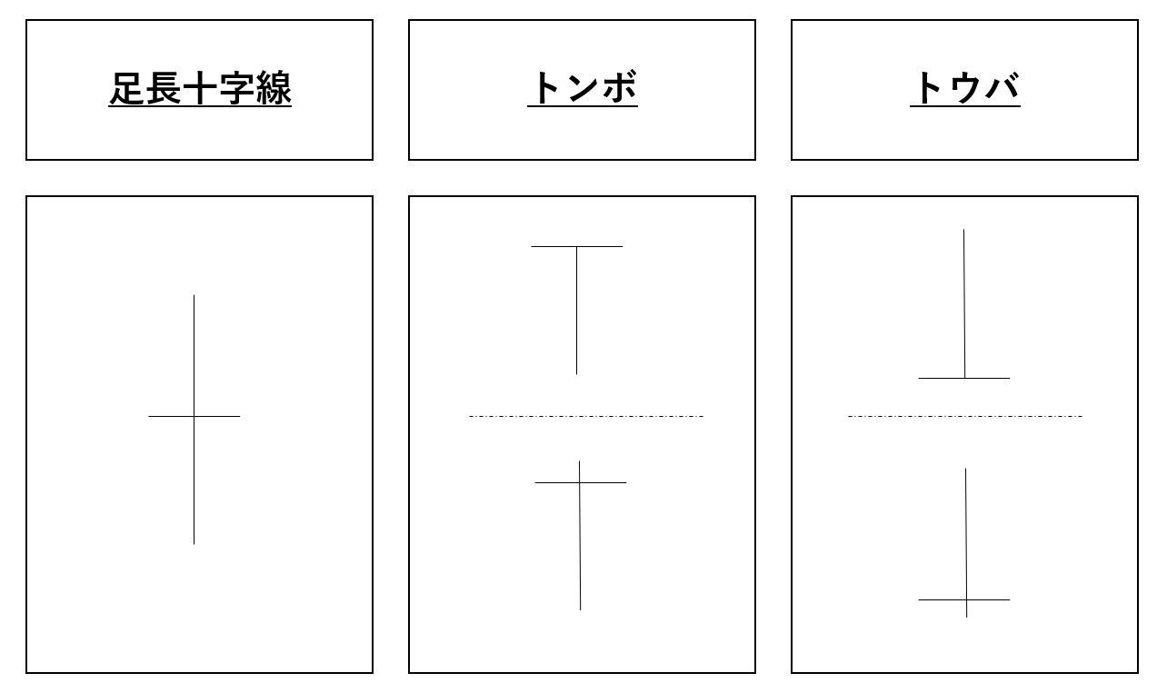 ローソク足の十字線3種類
