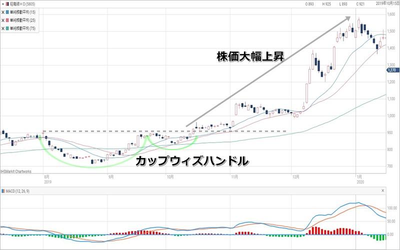 株価 掲示板 ステップ サイバー