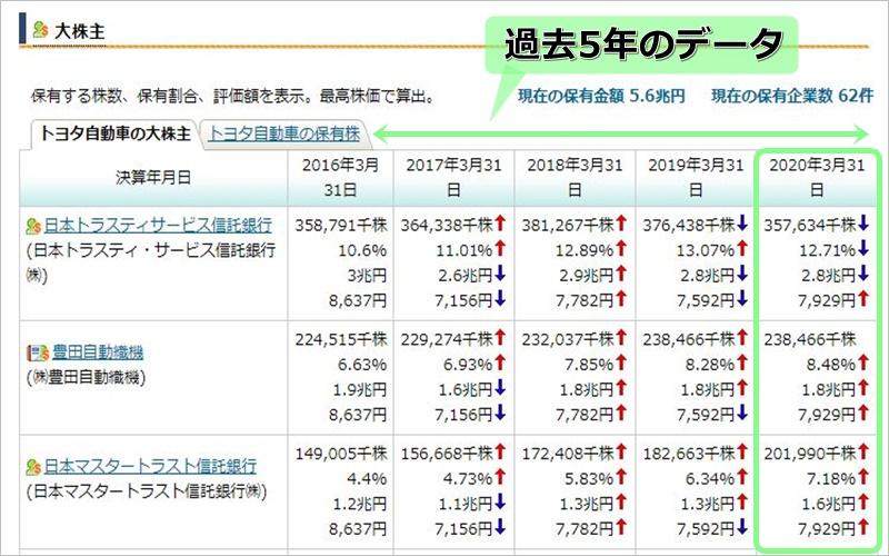 Ulletでの大株主の調べ方3