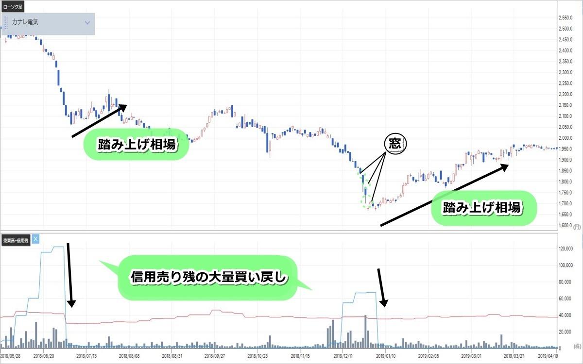 カナレ電気(5819)の株価チャート