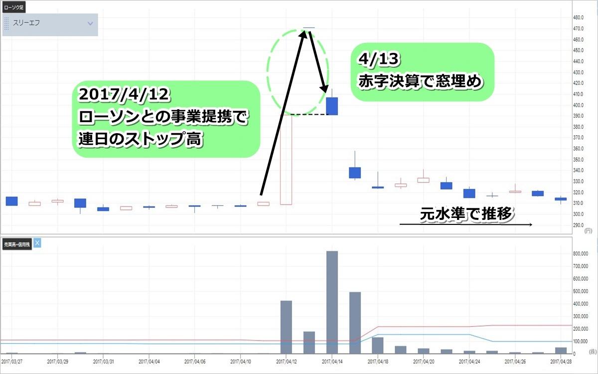 スリーエフ(7544)の株価チャート