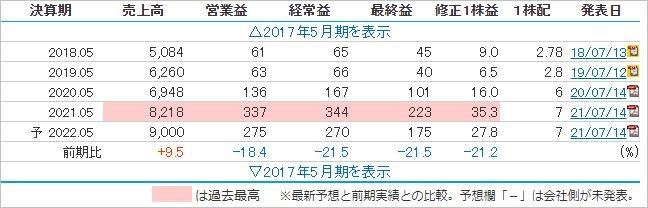 五井大輔氏の最新保有銘柄セリオ(6567)の決算