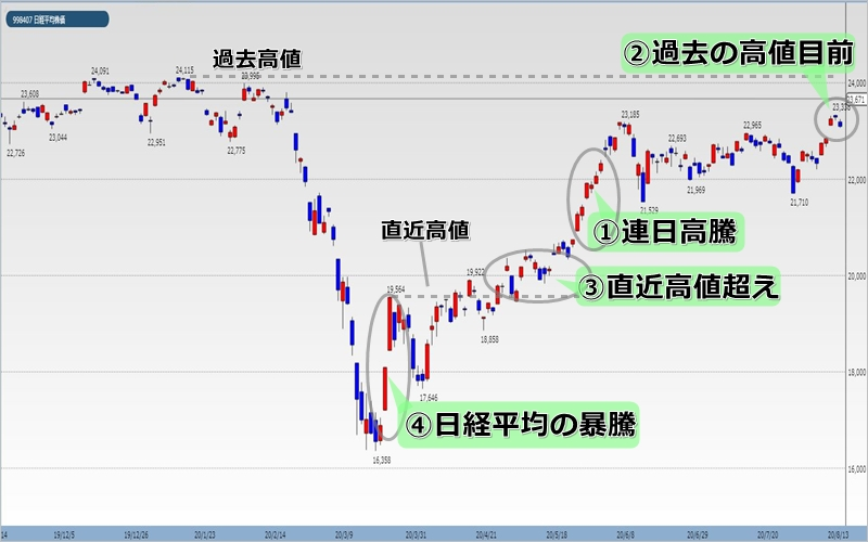 市場が盛り上がっているのを株価指数チャートから読み取る例