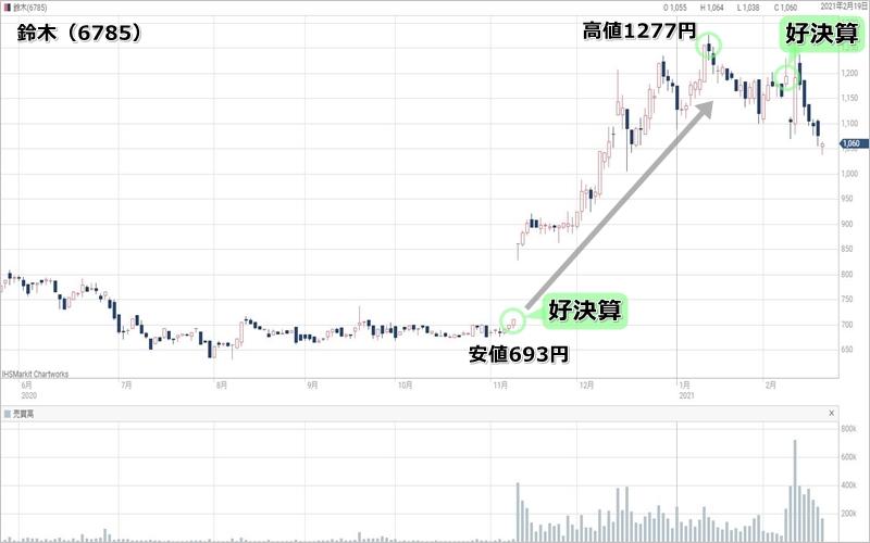 片山晃氏の2021年最新保有銘柄鈴木のテクニカルチャート