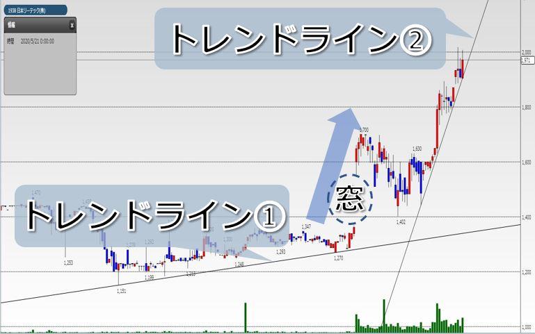 モメンタム投資事例「日本リーテックのトレンドライン」