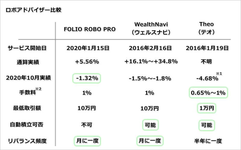 FOLIO ROBO PROと類似サービス2社の比較表