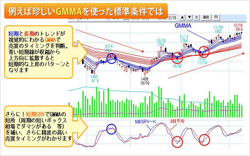 株の達人のチャート画面