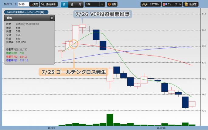 VIP投資顧問 日本和装を買い推奨時の株価チャート