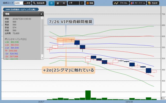 ボリンジャーバンドで見る日本和装の株価チャート