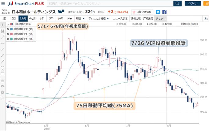 VIP投資顧問 推奨前の日本和装の株価チャート
