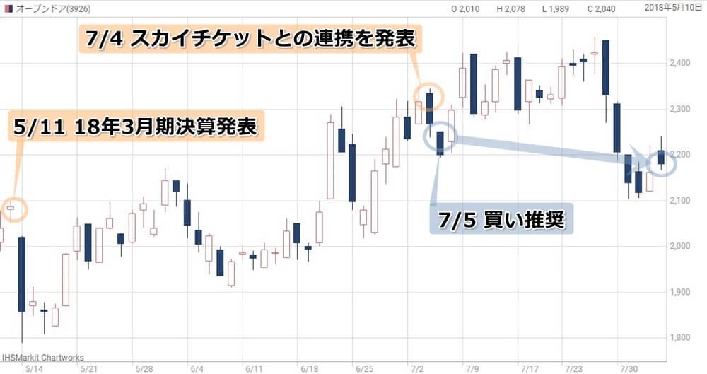 VIP投資顧問注目のオープンドアの株価チャート