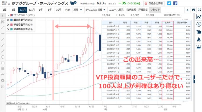 VIP投資顧問推奨?ツナグSの2018年6月の株価チャート